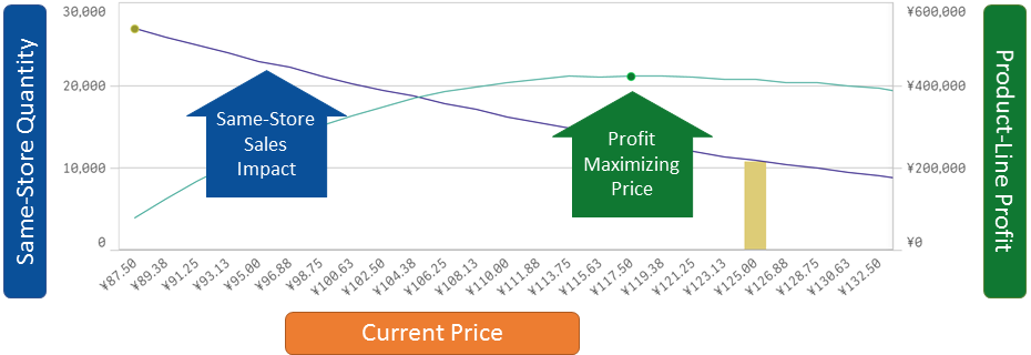 RADAR calculates a full Demand Curve which dynamically updates whenever market conditions change.