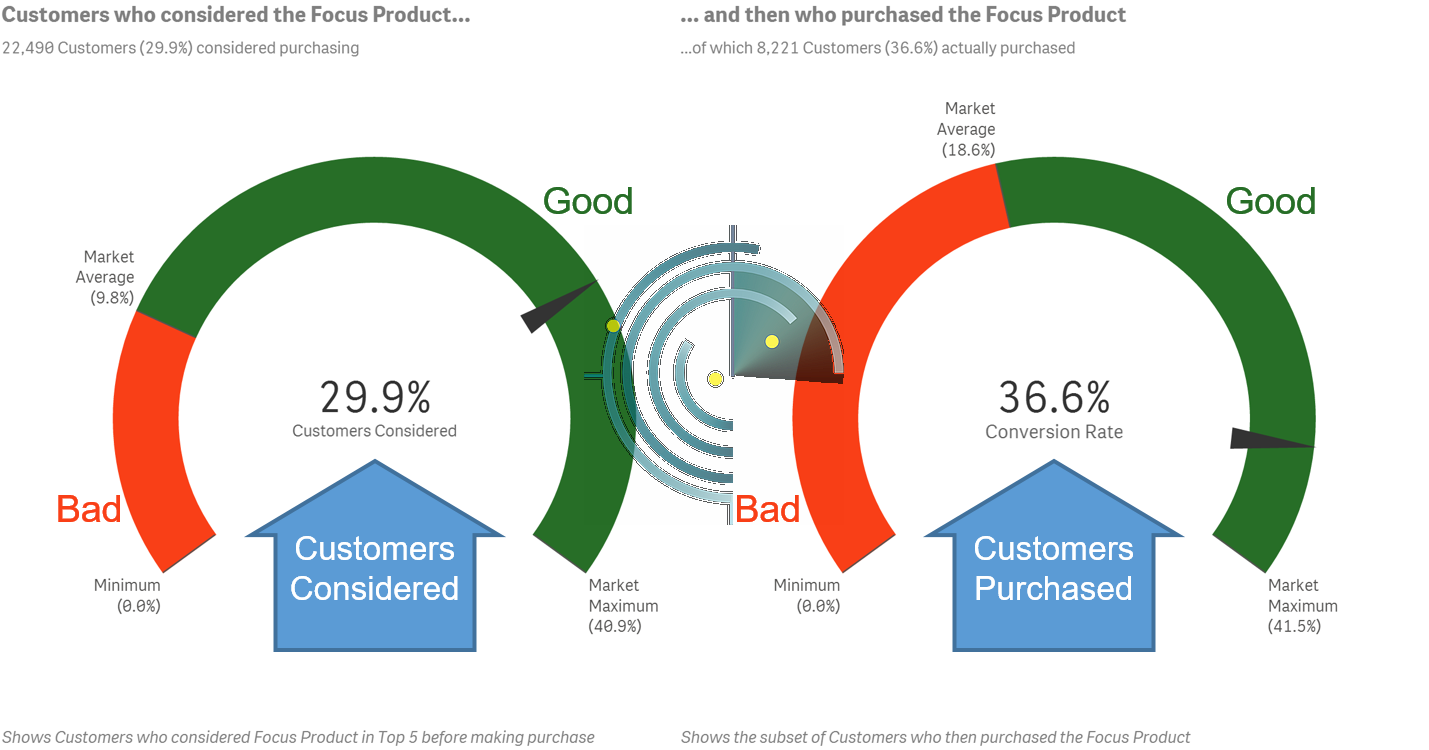 Shopper Consideration Awareness vs Conversion to Purchase Rate